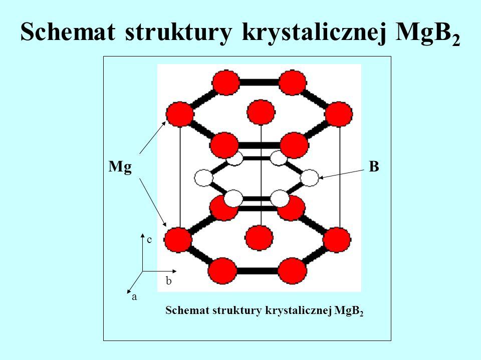 Schemat struktury krystalicznej MgB2