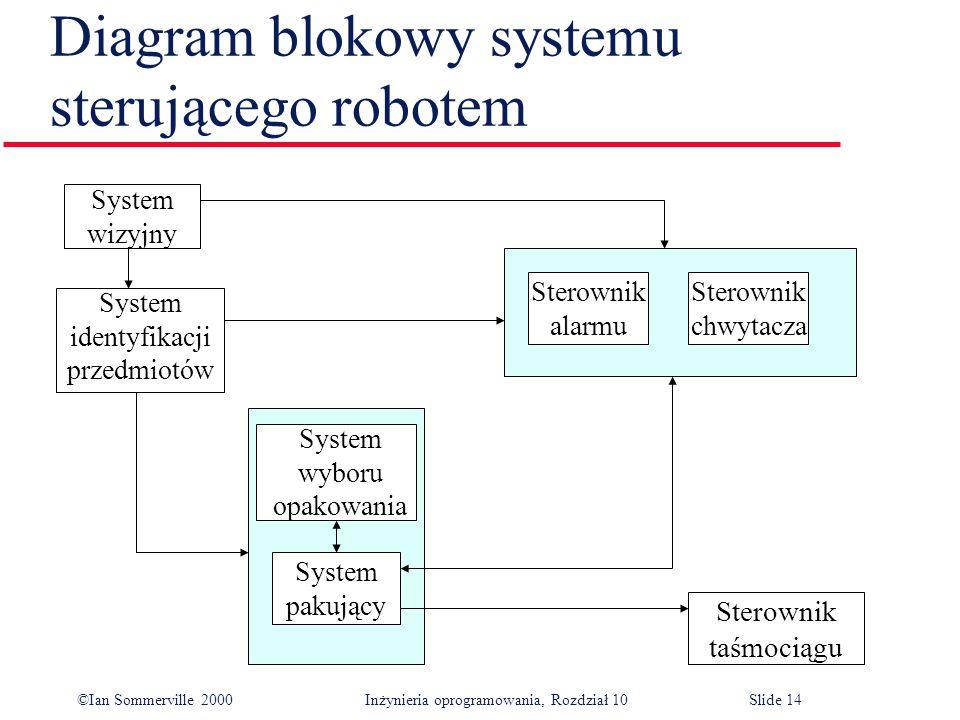 Diagram blokowy systemu sterującego robotem