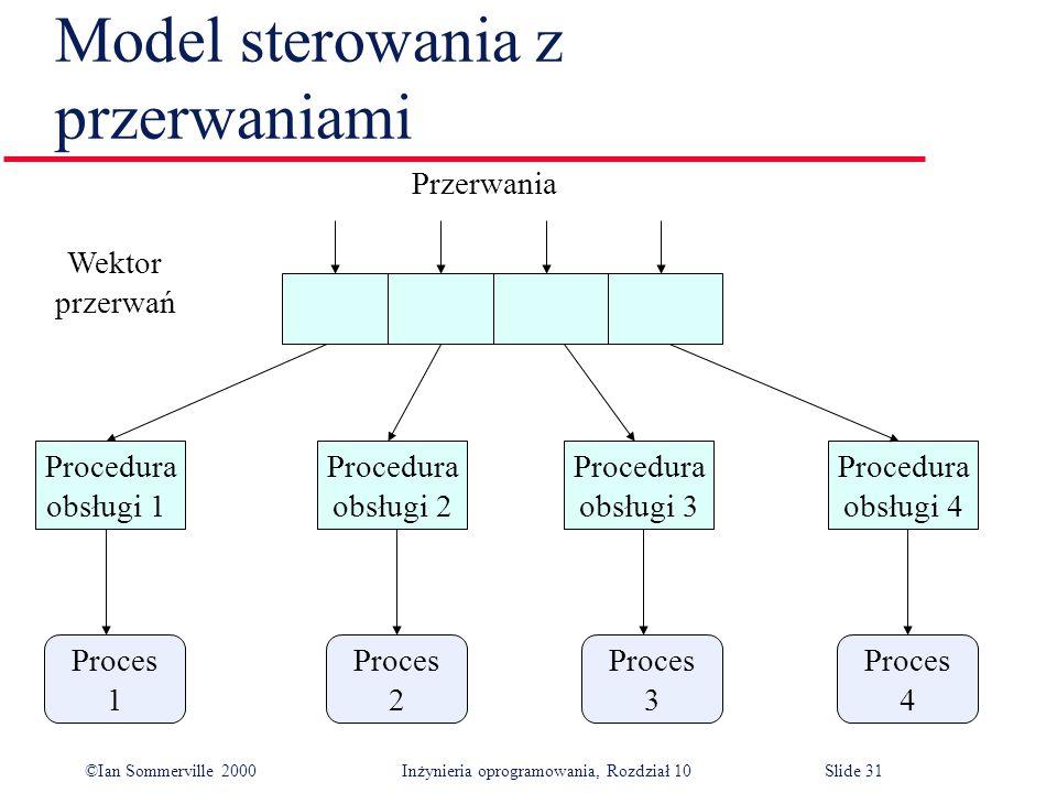 Model sterowania z przerwaniami