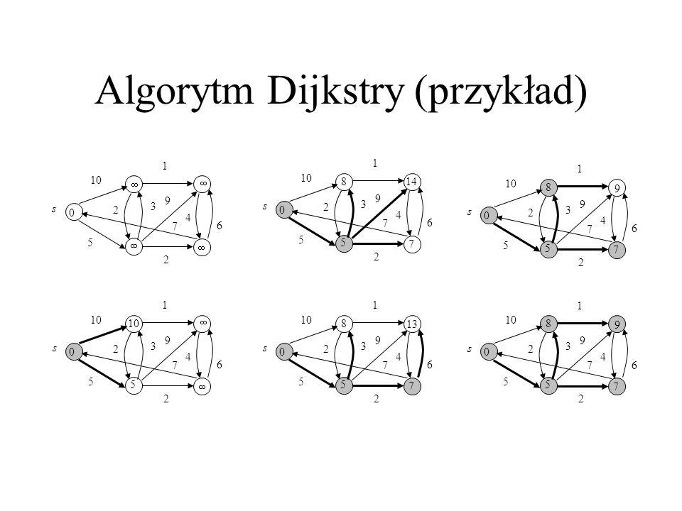 Algorytm Dijkstry (przykład)