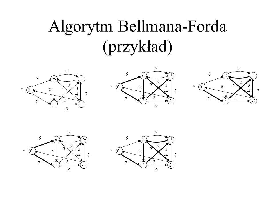 Algorytm Bellmana-Forda (przykład)
