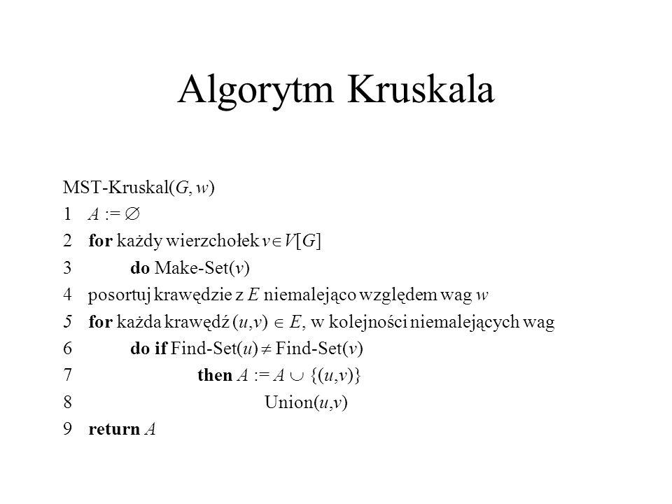 Algorytm Kruskala MST-Kruskal(G, w) 1 A := 