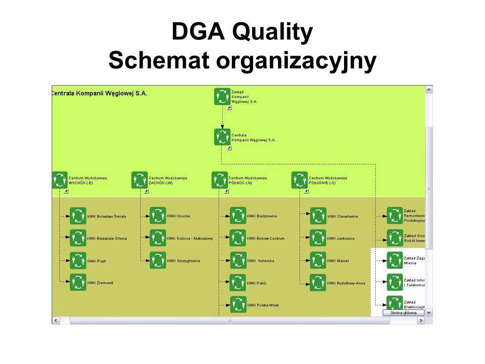 DGA Quality Schemat organizacyjny