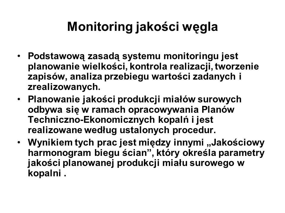 Monitoring jakości węgla