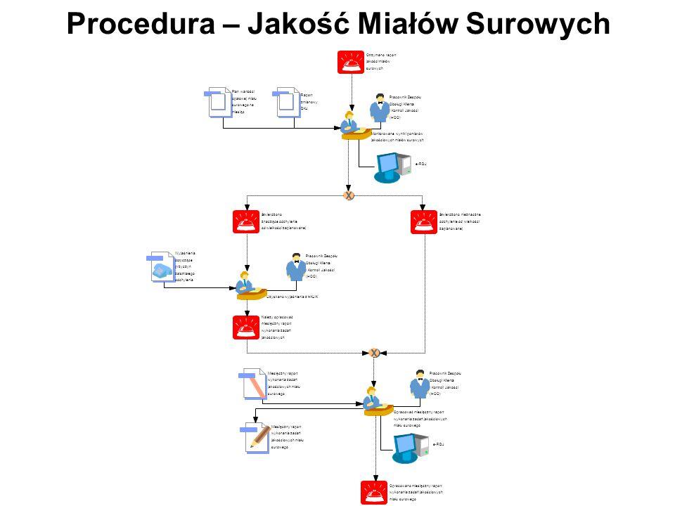 Procedura – Jakość Miałów Surowych