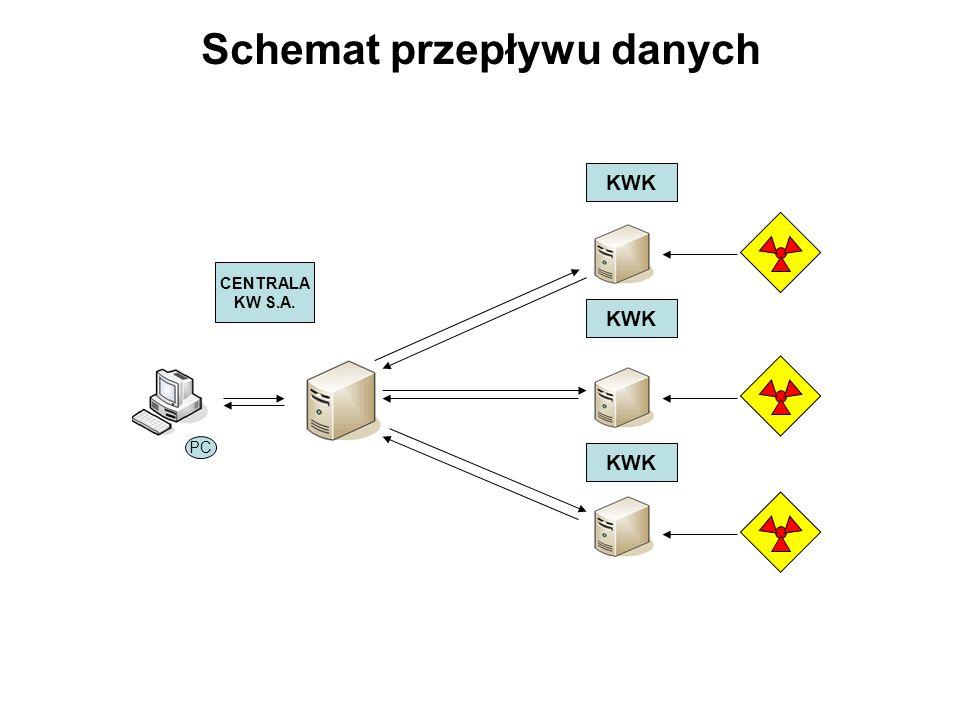 Schemat przepływu danych