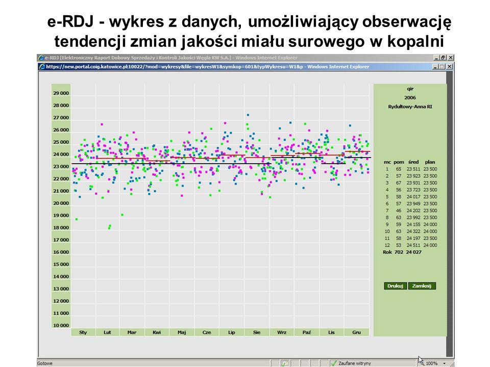 e-RDJ - wykres z danych, umożliwiający obserwację tendencji zmian jakości miału surowego w kopalni