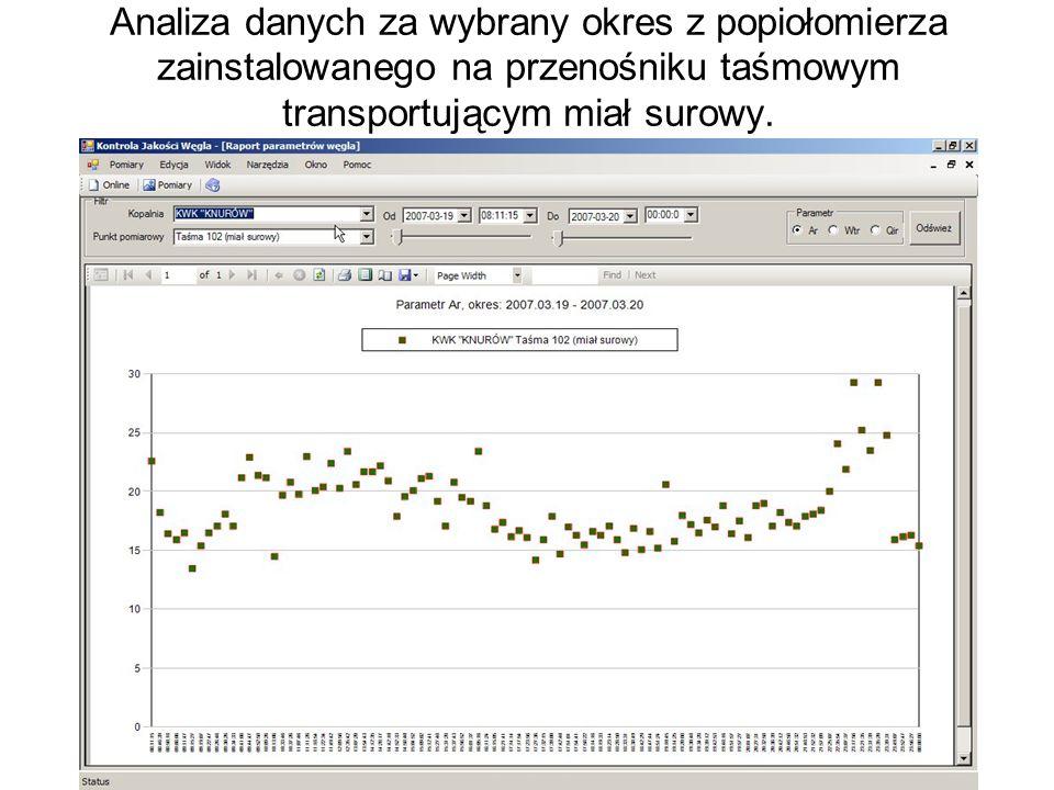 Analiza danych za wybrany okres z popiołomierza zainstalowanego na przenośniku taśmowym transportującym miał surowy.
