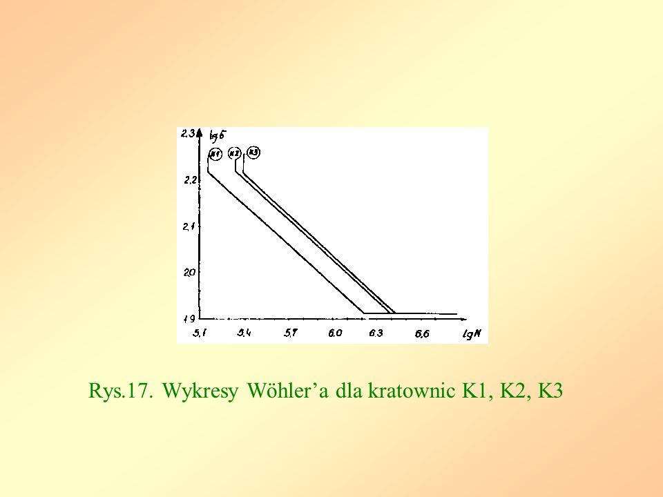 Rys.17. Wykresy Wöhler'a dla kratownic K1, K2, K3