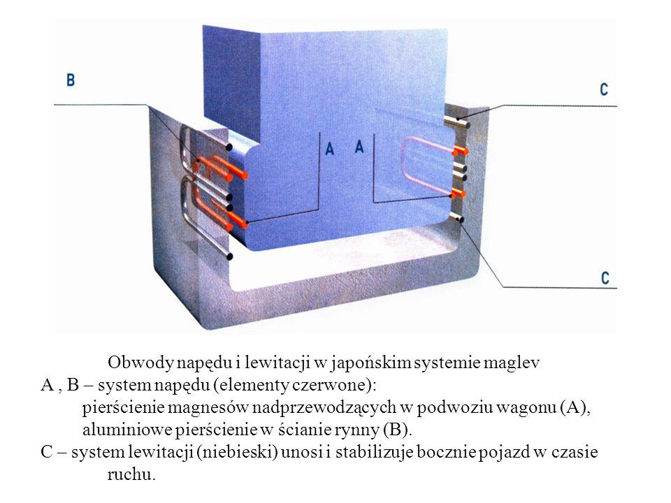 Obwody napędu i lewitacji w japońskim systemie maglev