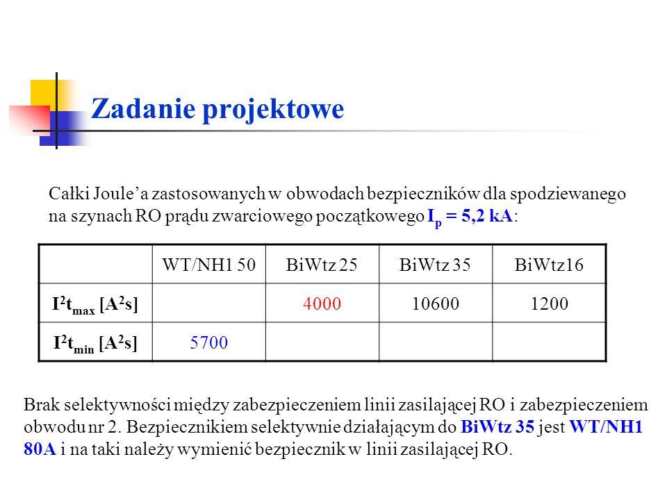 Zadanie projektowe Całki Joule'a zastosowanych w obwodach bezpieczników dla spodziewanego na szynach RO prądu zwarciowego początkowego Ip = 5,2 kA: