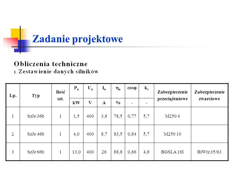 Zadanie projektowe Lp. Typ Ilość szt. Pn Un In n cos kr