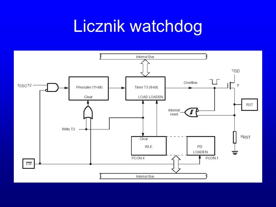 Licznik watchdog