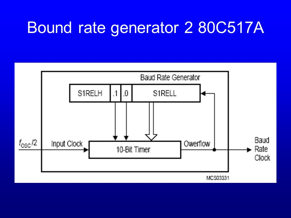Bound rate generator 2 80C517A