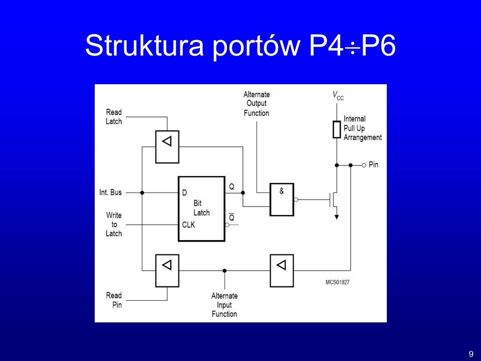Struktura portów P4P6 9