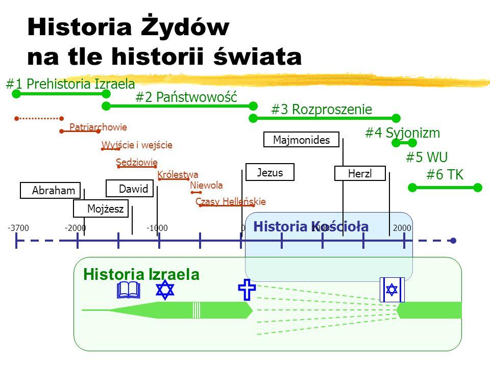 Historia Żydów na tle historii świata