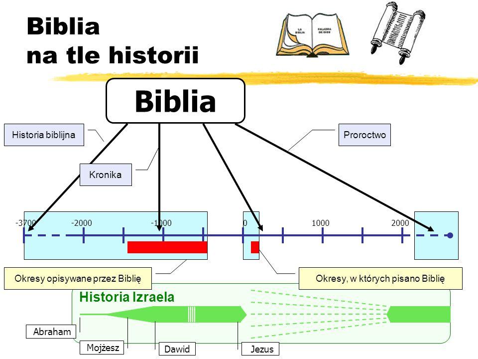 Biblia Biblia na tle historii Historia Izraela Historia biblijna