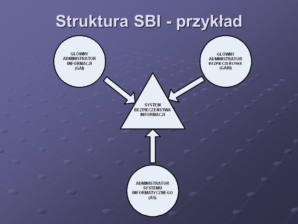 Struktura SBI - przykład