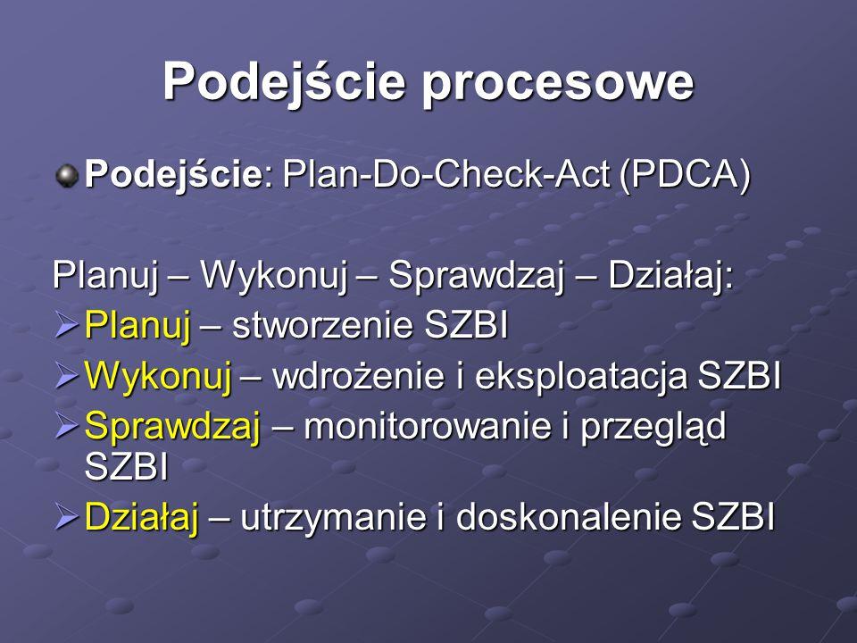 Podejście procesowe Podejście: Plan-Do-Check-Act (PDCA)