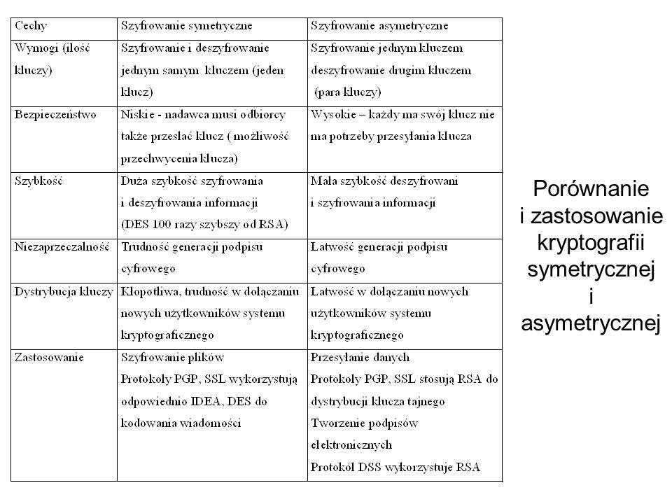 Porównanie i zastosowanie kryptografii symetrycznej i asymetrycznej