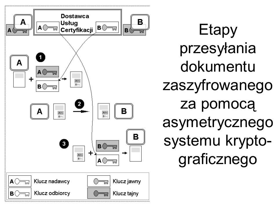 Etapy przesyłania dokumentu zaszyfrowanego za pomocą asymetrycznego systemu krypto-graficznego