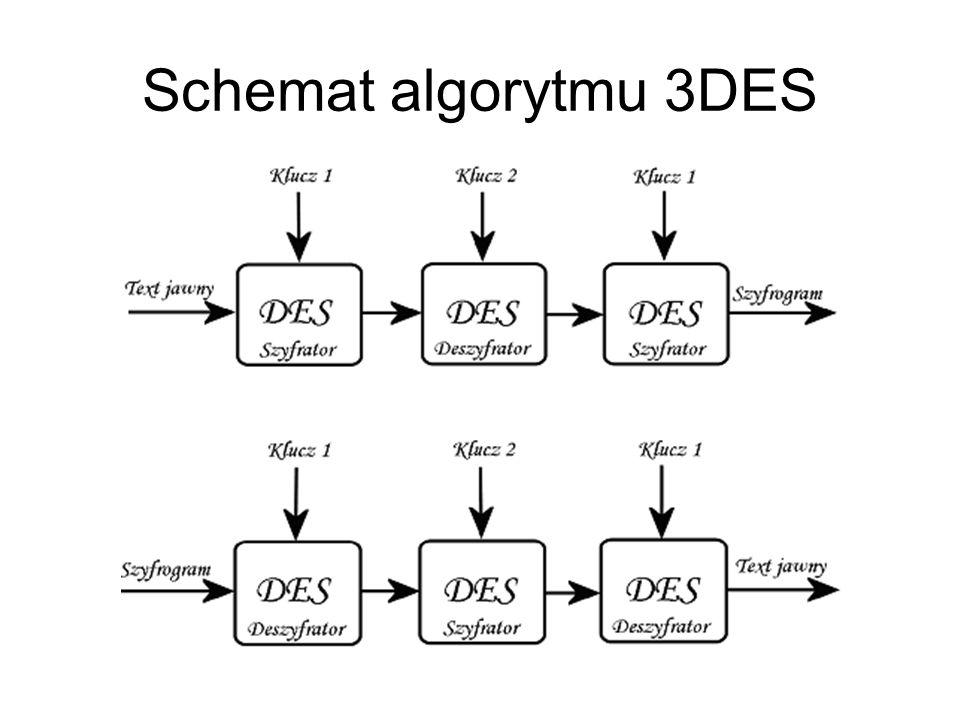 Schemat algorytmu 3DES