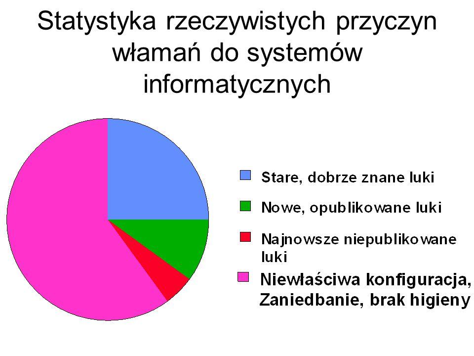 Statystyka rzeczywistych przyczyn włamań do systemów informatycznych