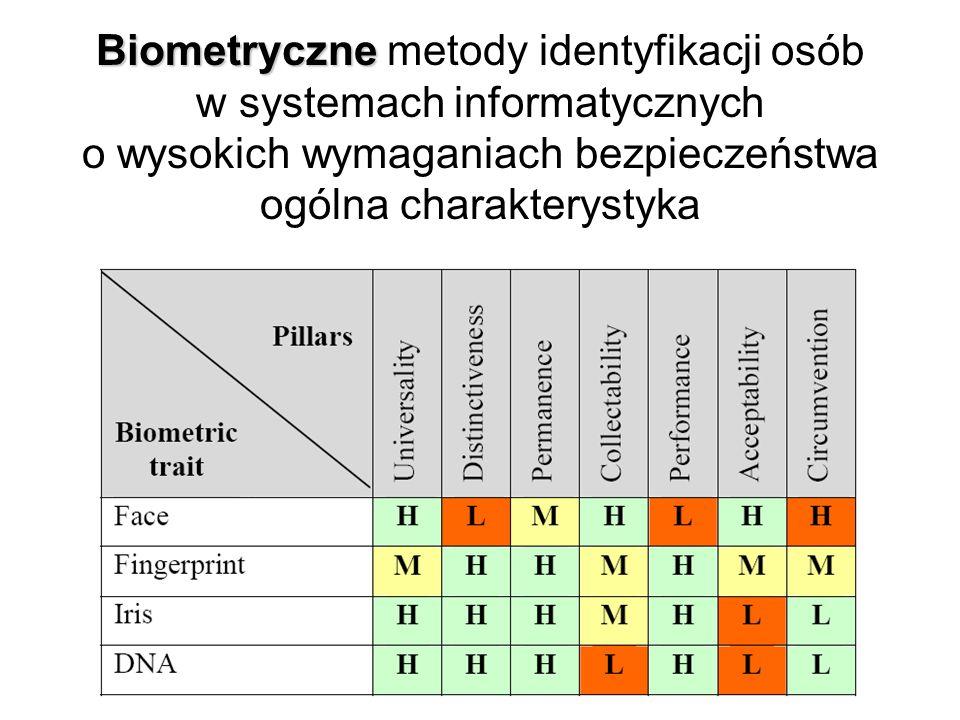Biometryczne metody identyfikacji osób w systemach informatycznych o wysokich wymaganiach bezpieczeństwa ogólna charakterystyka