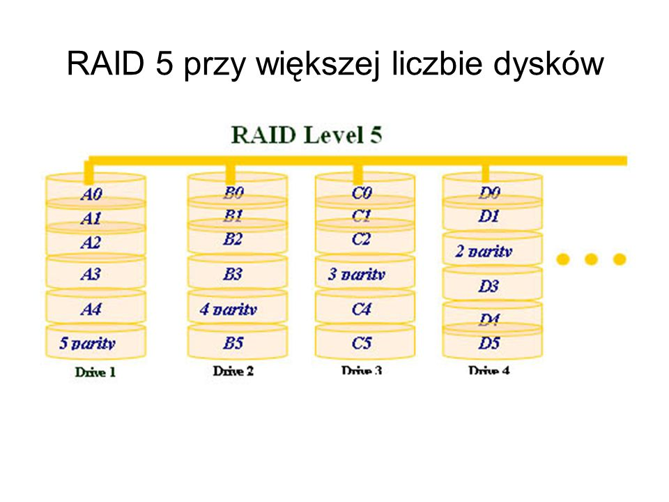 RAID 5 przy większej liczbie dysków