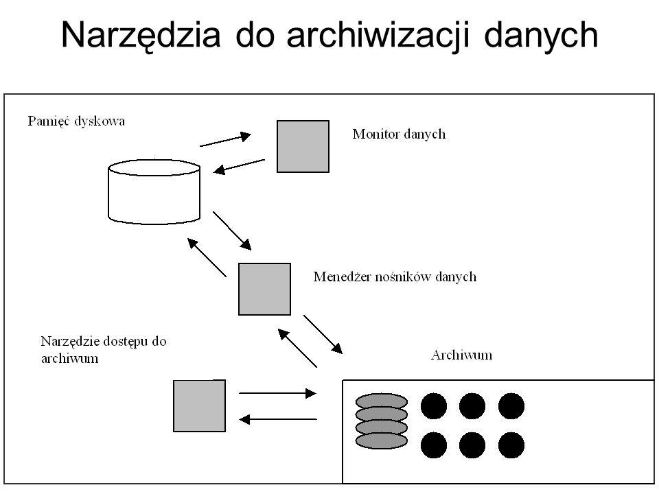 Narzędzia do archiwizacji danych