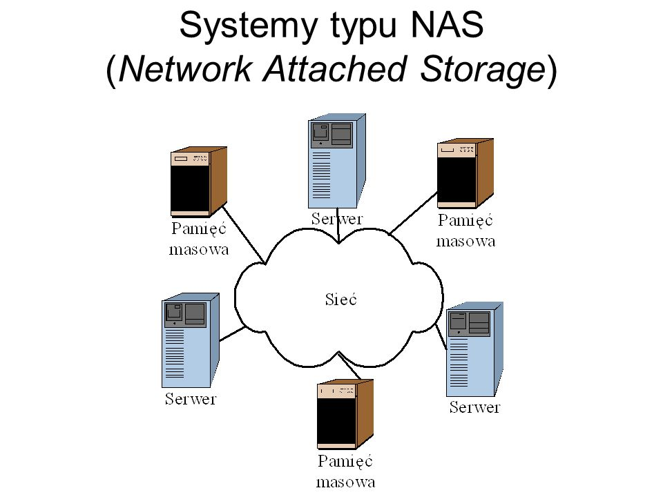 Systemy typu NAS (Network Attached Storage)