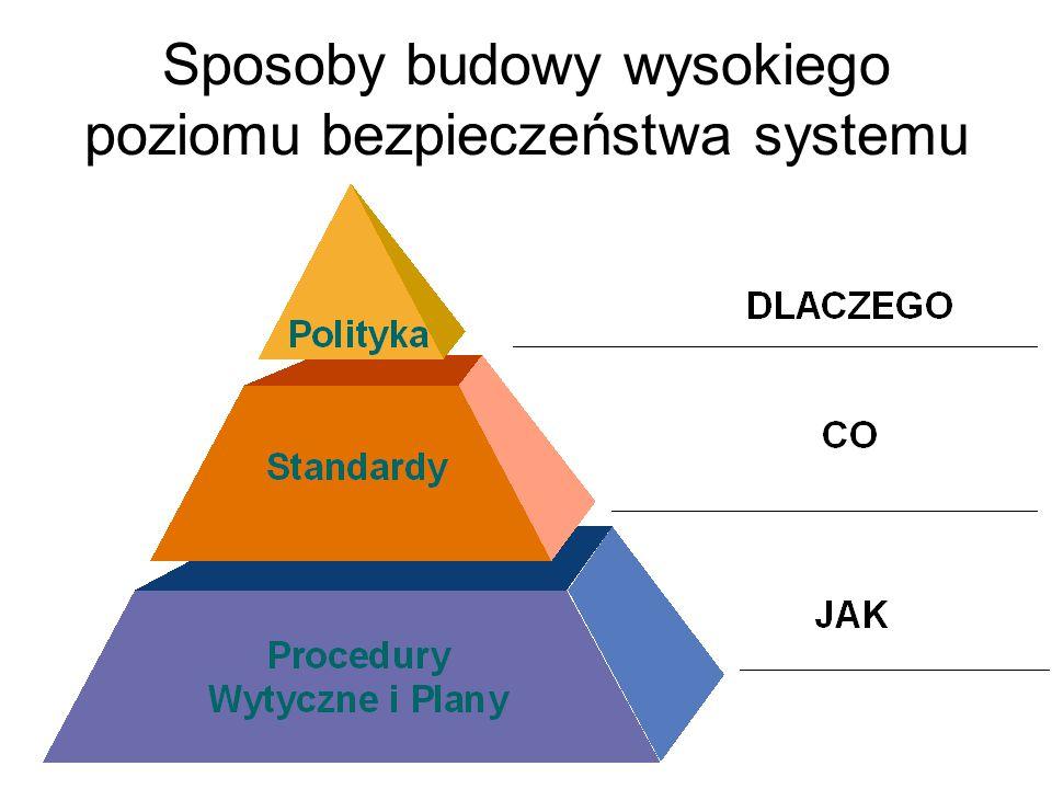 Sposoby budowy wysokiego poziomu bezpieczeństwa systemu