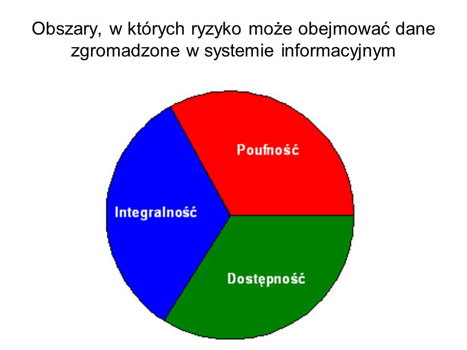 Obszary, w których ryzyko może obejmować dane zgromadzone w systemie informacyjnym