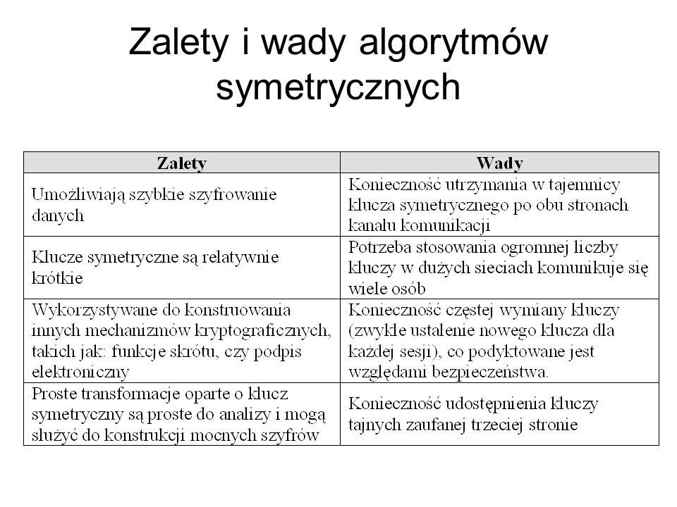 Zalety i wady algorytmów symetrycznych