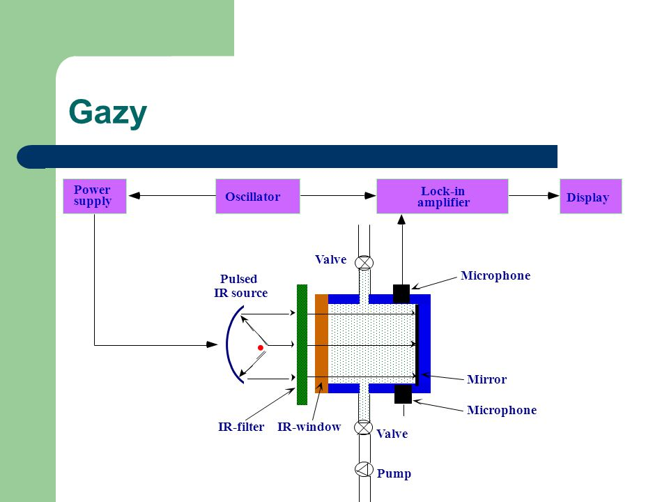 Gazy • Power Lock-in Oscillator supply Display amplifier Valve Pulsed
