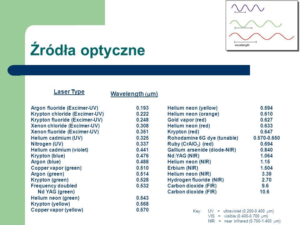 Źródła optyczne Laser Type Wavelength (mm)