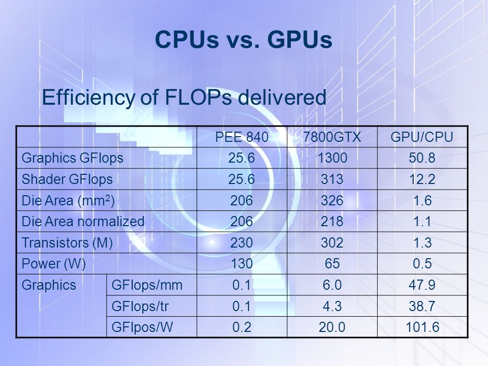CPUs vs. GPUs Efficiency of FLOPs delivered PEE 840 7800GTX GPU/CPU