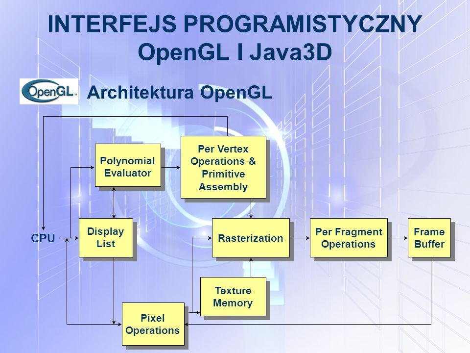 INTERFEJS PROGRAMISTYCZNY OpenGL I Java3D