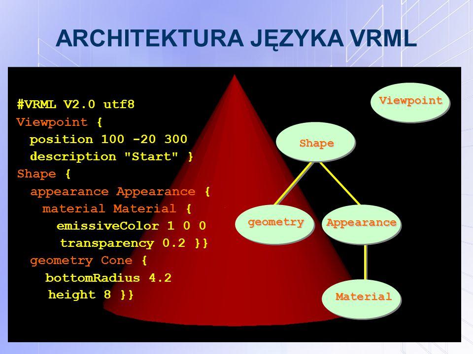 ARCHITEKTURA JĘZYKA VRML