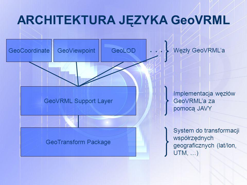 ARCHITEKTURA JĘZYKA GeoVRML