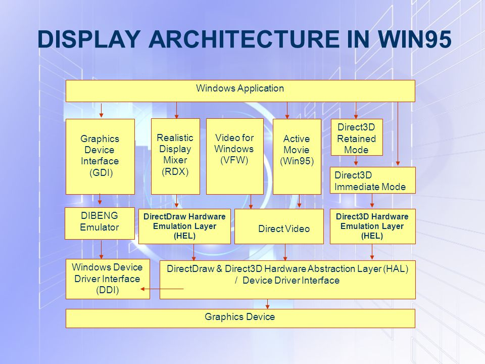 DISPLAY ARCHITECTURE IN WIN95