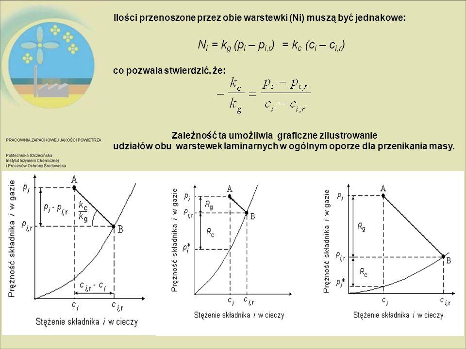Ni = kg (pi – pi,r) = kc (ci – ci,r)