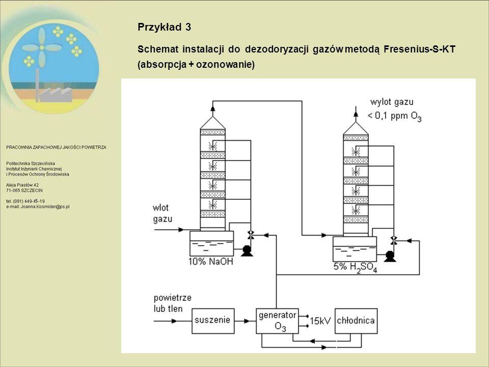 Przykład 3 Schemat instalacji do dezodoryzacji gazów metodą Fresenius-S-KT.