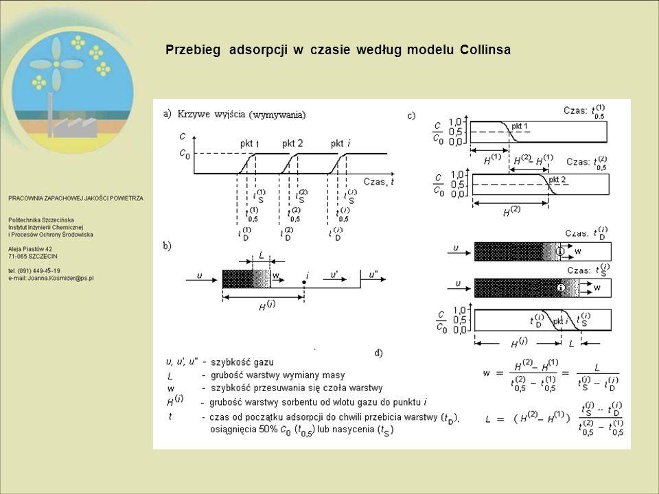 Przebieg adsorpcji w czasie według modelu Collinsa