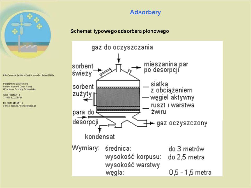 Adsorbery Schemat typowego adsorbera pionowego
