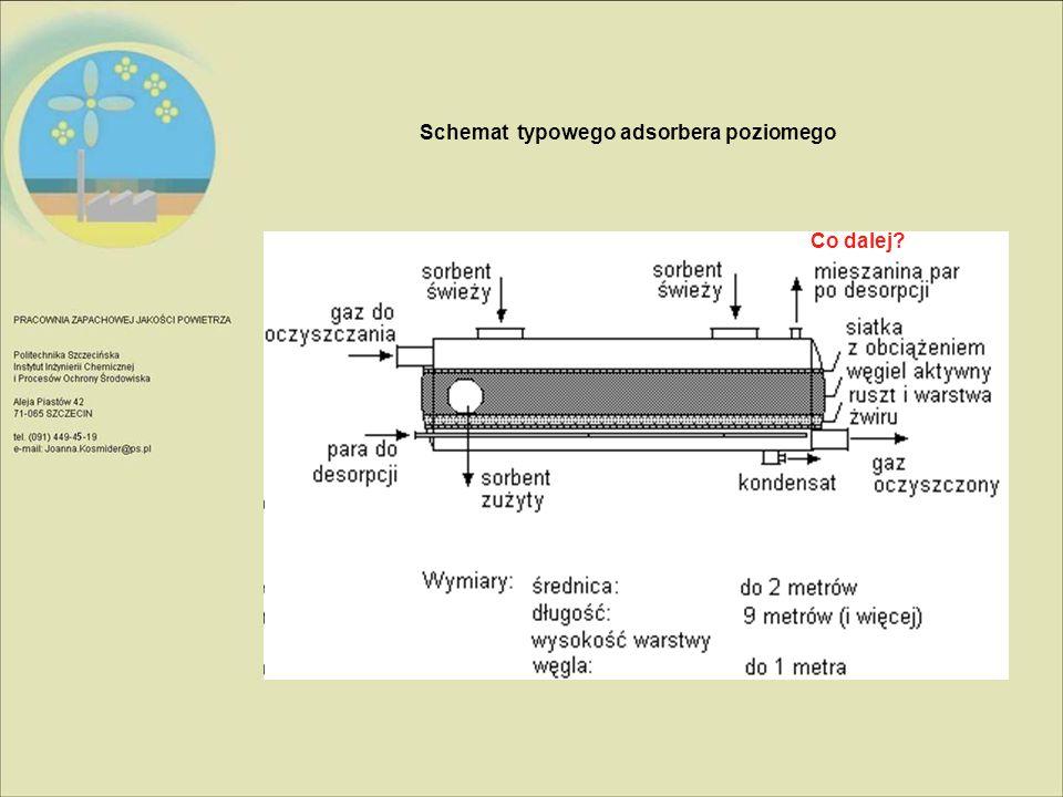 Schemat typowego adsorbera poziomego