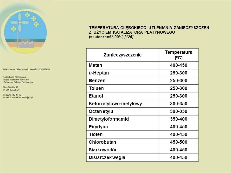 Keton etylowo-metylowy 300-350 Octan etylu Dimetyloformamid 350-400