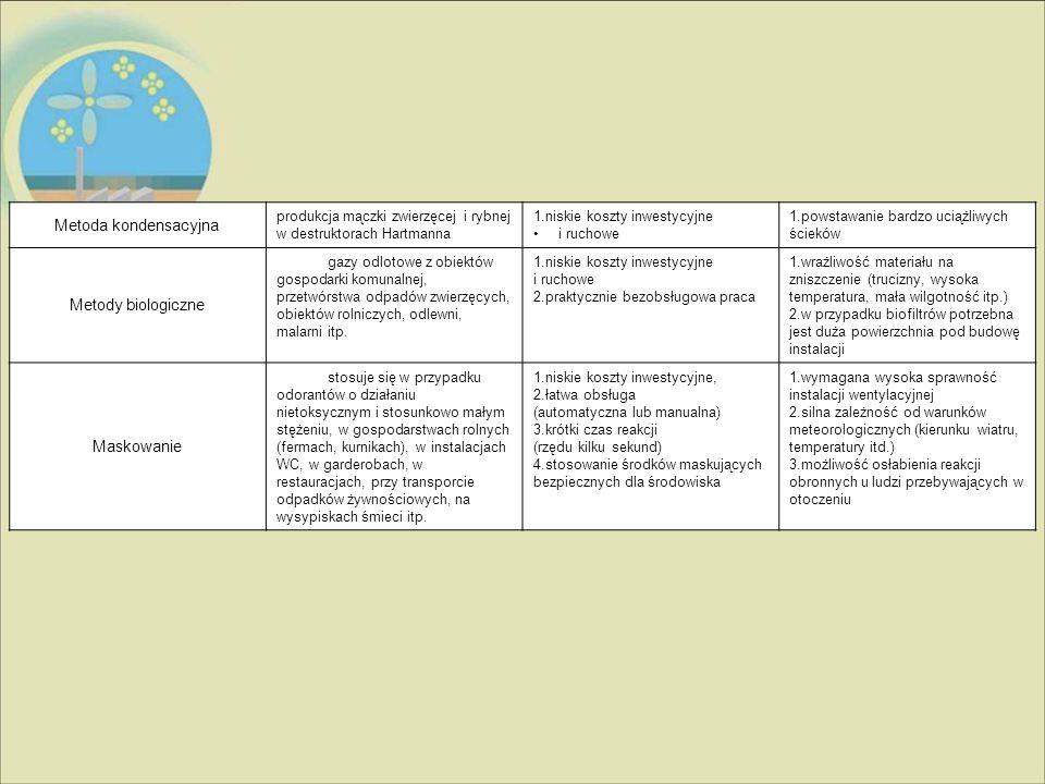 Metoda kondensacyjna Metody biologiczne Maskowanie