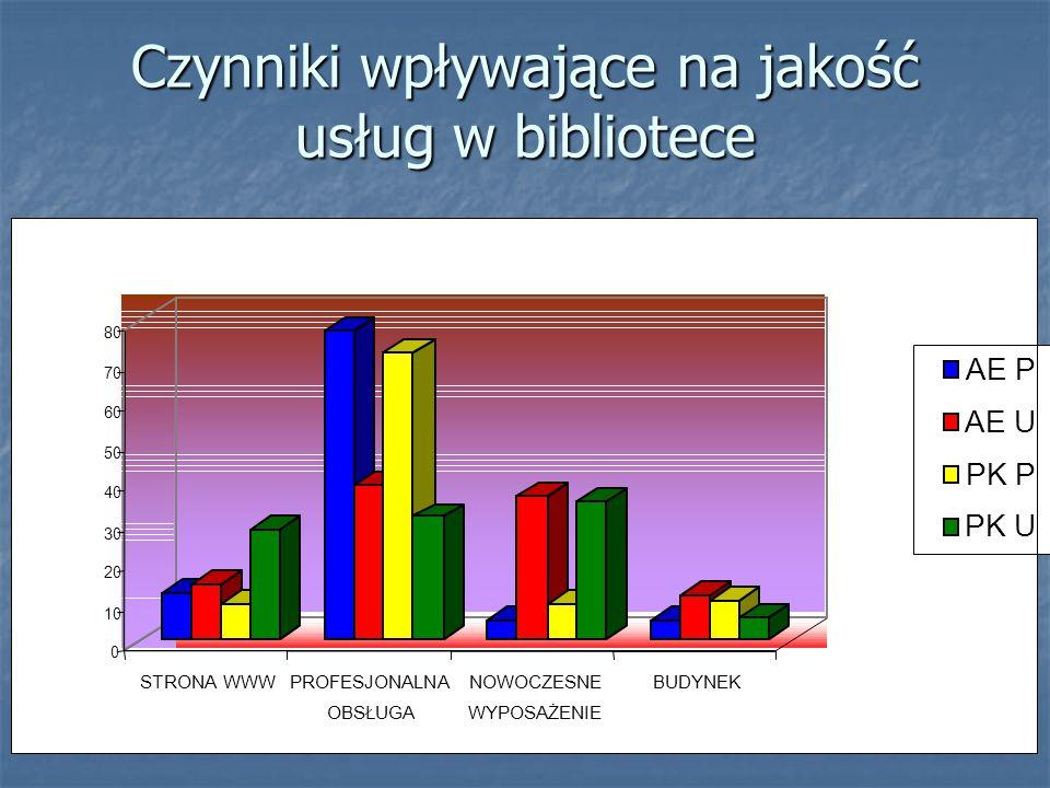 Czynniki wpływające na jakość usług w bibliotece