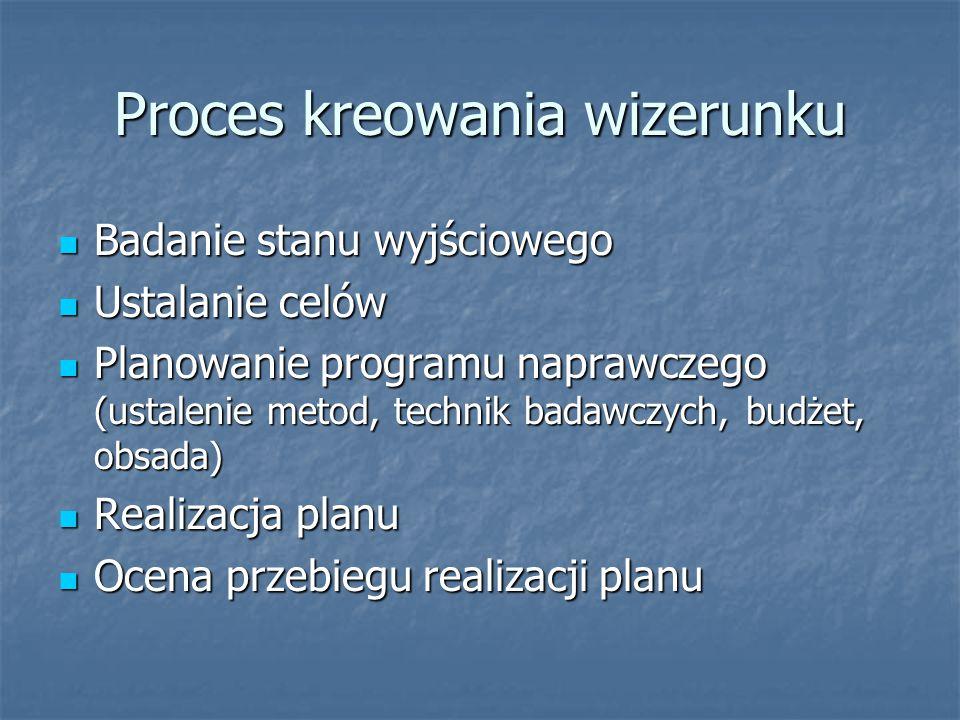Proces kreowania wizerunku